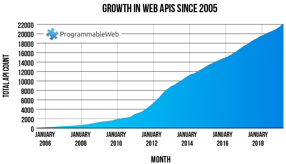 chart showing the growth in APIs from January 2016 to January 2017
