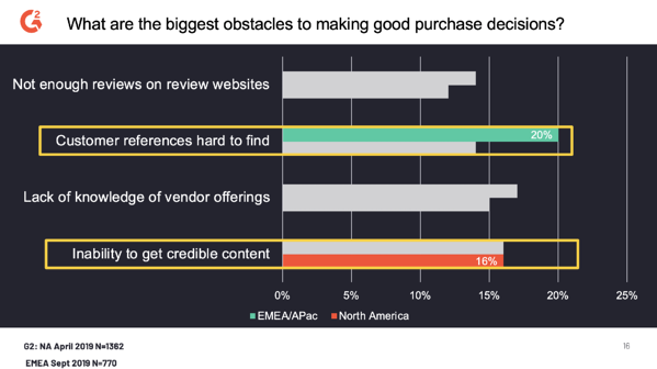inability to get credible content is the the biggest hurdle for b2b buyers in north america, according to G2's buyer behavior survey.