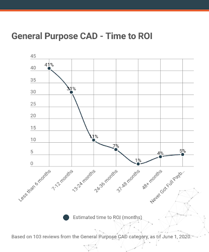 graph illustrates time to ROI of general-purpose CAD