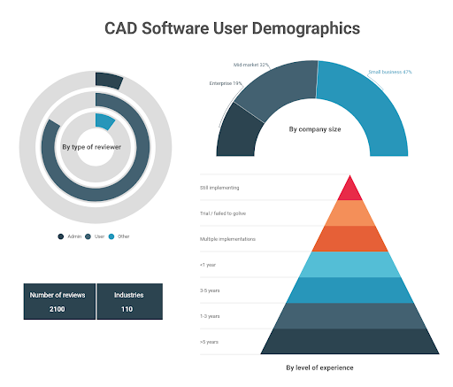 CAD software user demographics by role, company size, and level of experience