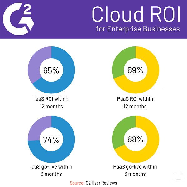 Cloud ROI for Enterprise Businesses