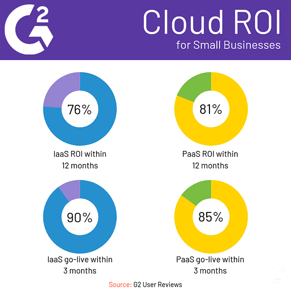 Cloud ROI for Small Businesses