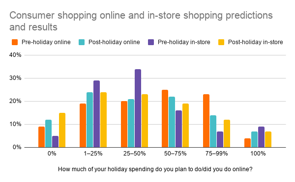 Consumer shopping online and in-store shopping predictions and results for 2018