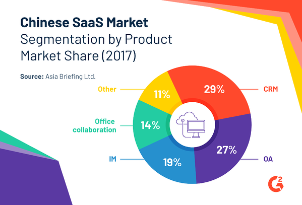 CRM, OA, and IM software account for the largest share of the SaaS market in China, according to Asia Briefing Ltd.