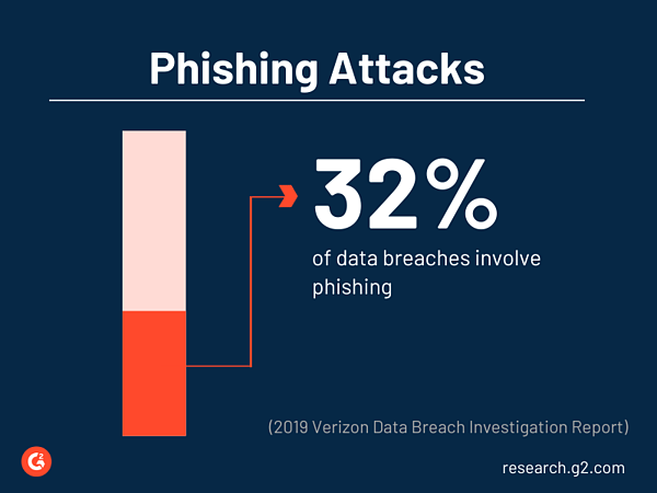 32% of data breaches involve phishing