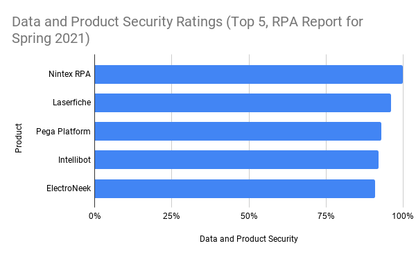 Data and Product Security Ratings (Top 5, RPA Report for Spring 2021)