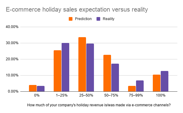 E-commerce holiday sales expectation versus reality