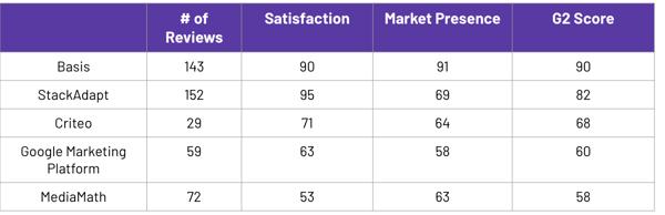 Graph showing G2 Fall 2019 Demand Side Platform Leaders