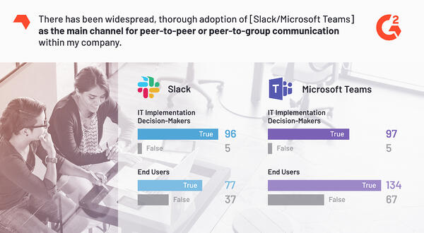 Microsoft Teams and Slack perceived adoption statistics