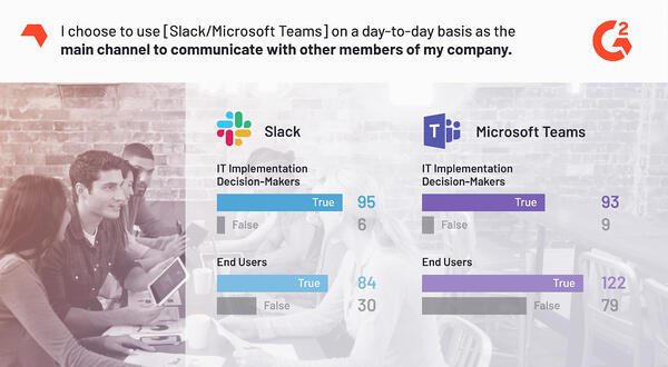 Microsoft Teams and Slack adoption statistics