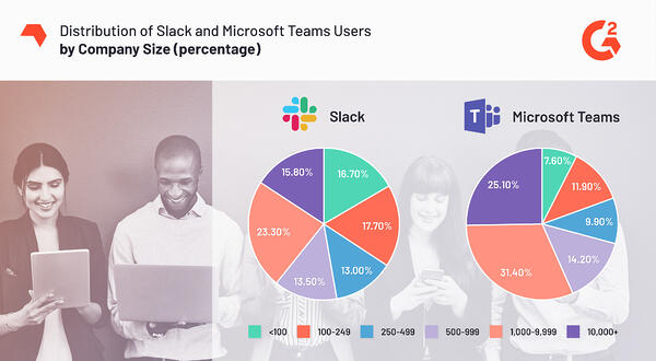 Slack and Microsoft Teams reviewer company size survey