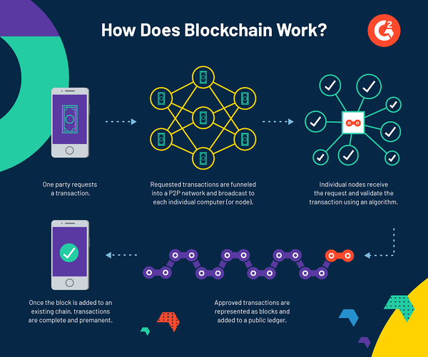branded graphic explaining how blockchain software works