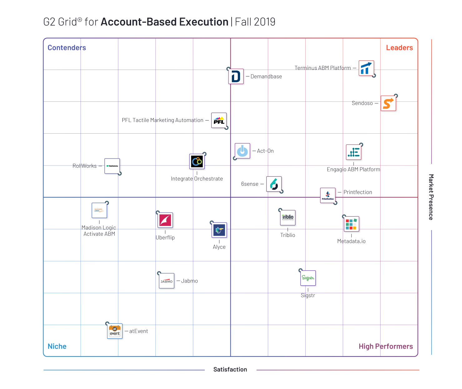 Grid for Account-Based Execution, Fall 2019