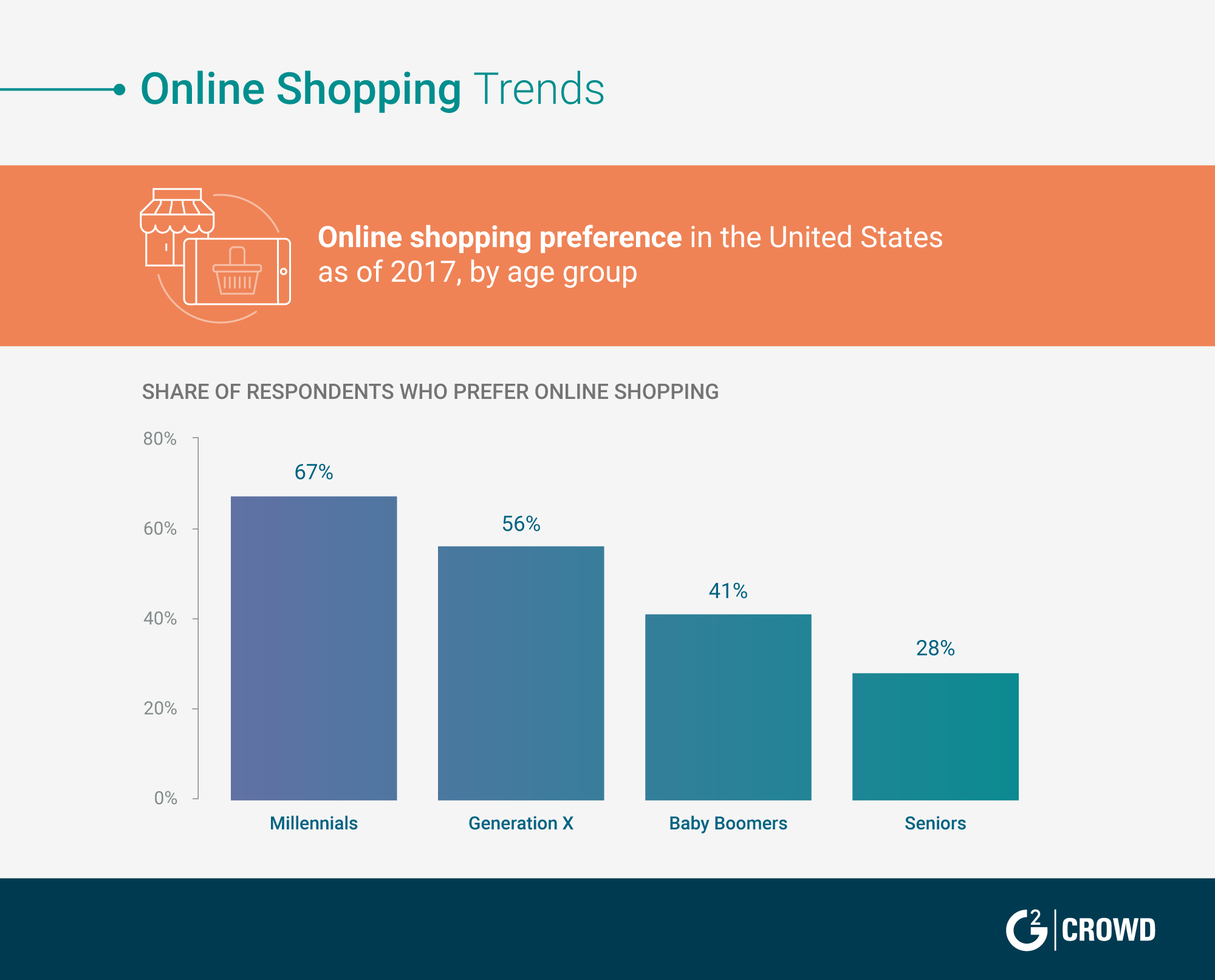 2019-retail-trends-online-shopping-trends