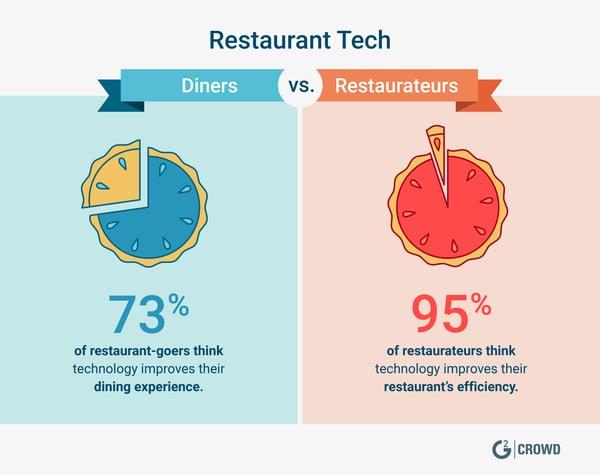 2019-restaurant-trends-restaurant-tech