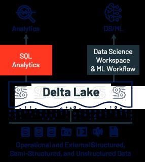 Data SQL analytics service architecture