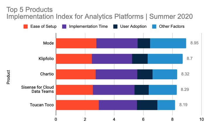 Top 5 products in G2's Summer 2020 Implementation Index for Analytics Platforms