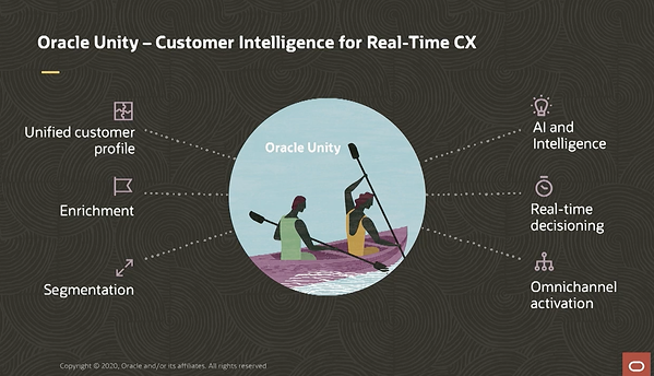 Oracle Unity - Customer intelligence with real-time CX