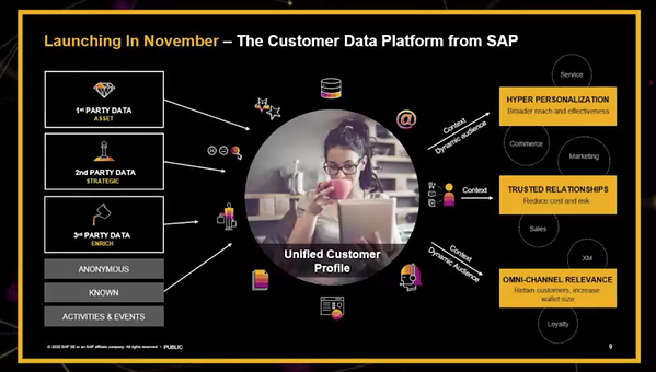 The customer data platform from SAP