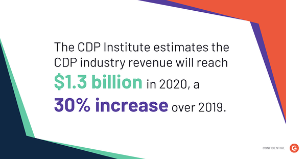 The CDP Institute estimates the industry revenue will reach $1.3 billion in 2020, a 30% increase over 2019