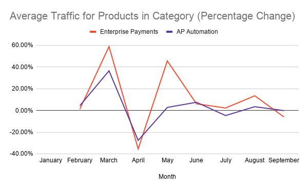 graph representing the average traffic for products in enterprise payments and AP automation categories on G2 through the months of January to March 2020