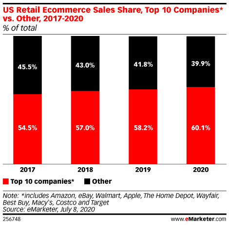 graph displaying US retail e-commerce sales share of top 10 companies vs. others (2017-2020)