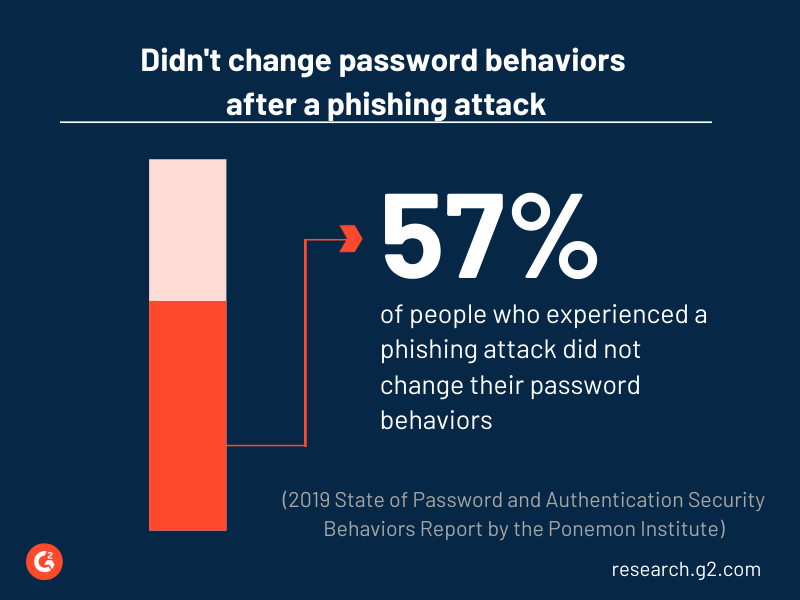 57% of people who experienced a phishing attack did not change their password behavior