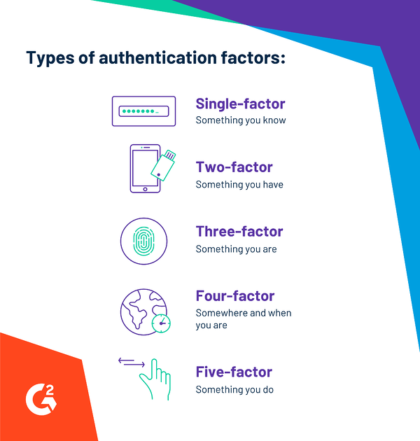 graphic showing types of authentication factors