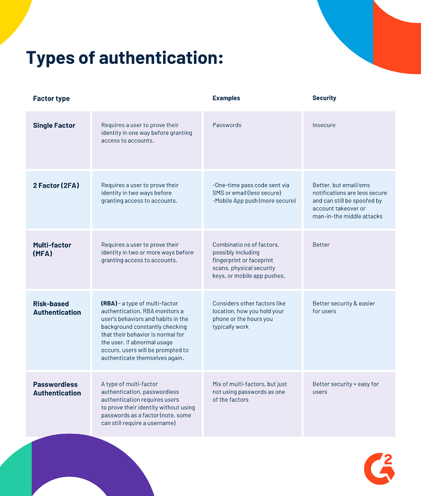 graphical break down of the types of authentication