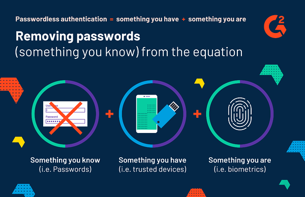 graphical description of passwordless authentication