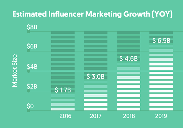 graphic showing the rise of influencer marketing growth year to year