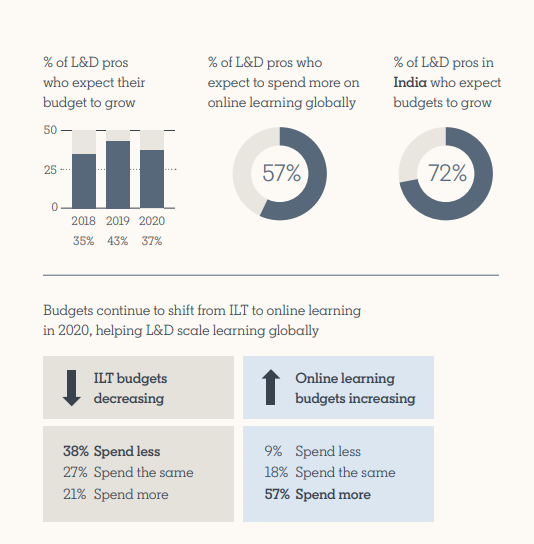 infographic showing the percentage of companies that plan to spend more on online learning
