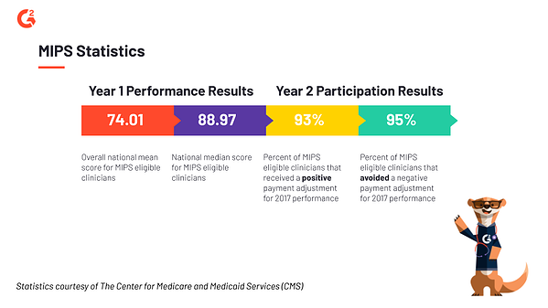 MIPS impact on MedTech and clinicians