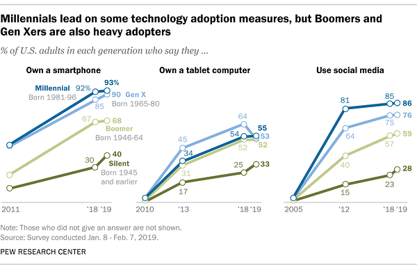 Millennials lead on some technology adoption measures, but Boomers and Gen Xers are also heavy adopters.