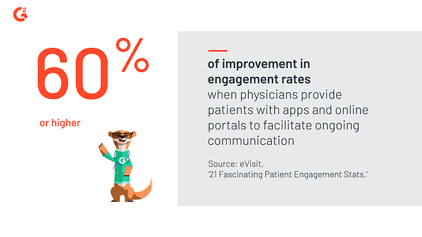 Patient engagement rates improve by 60% or more when physicians provide patients with tools to manage their healthcare experiences directly