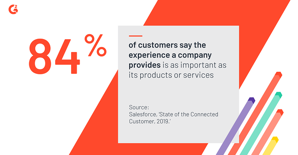 84% of customers say the experience a company provides is as important as its products or services