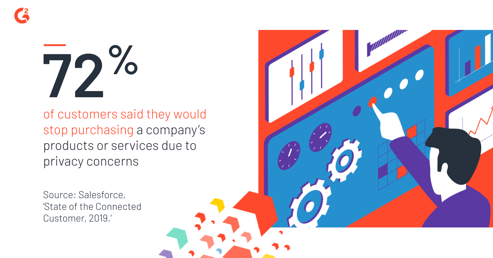 72% of customers said they would stop purchasing a company's products or services due to privacy concerns