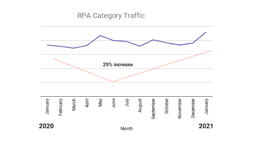 RPA category traffic