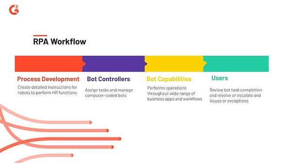 Typical robot process automation workflow for HR departments