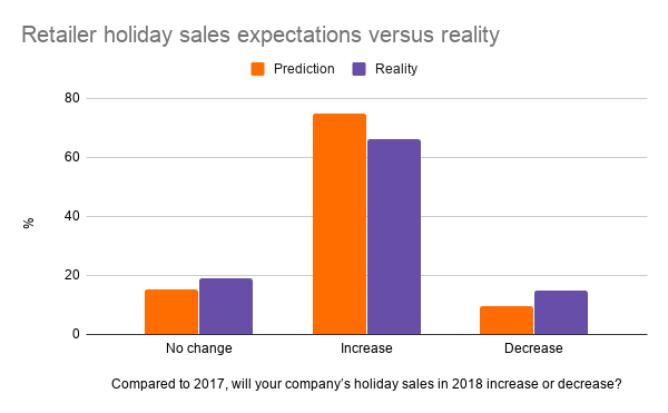 Retailer holiday sales expectations versus reality in 2018