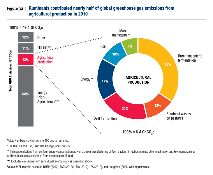 Global greenhouse gas emissions from agricultural production in 2010