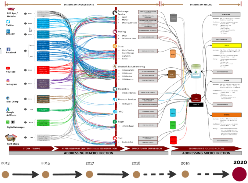 BKB's digital transformation roadmap