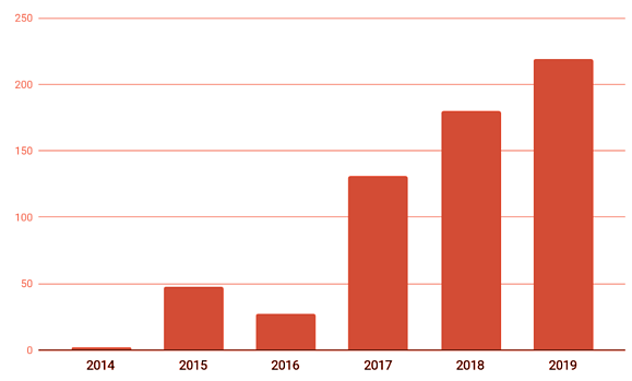 CDP user review count in MarTech has increased significantly since 2014.