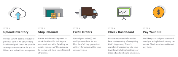 Ware2Go supply chain fulfillment and delivery platform