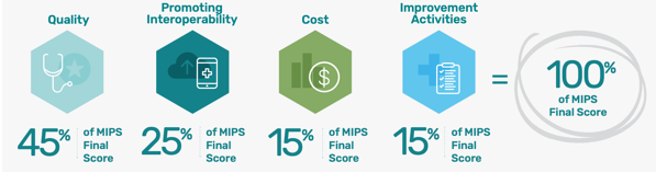 A breakdown of how MIPS scores work and how that impact MedTech.