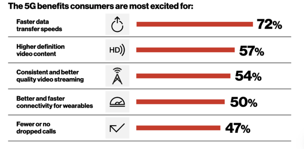 Graph showing the 5G features consumers are excited for