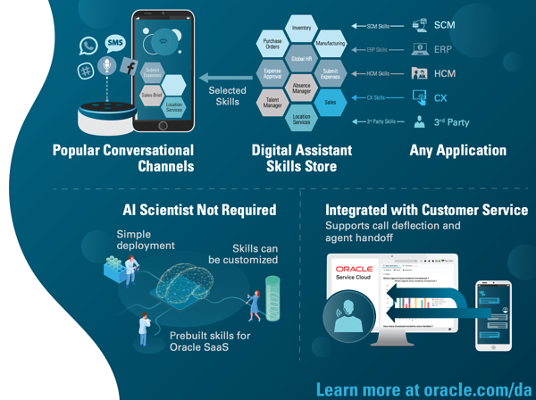Oracle's infographic about digital assistants
