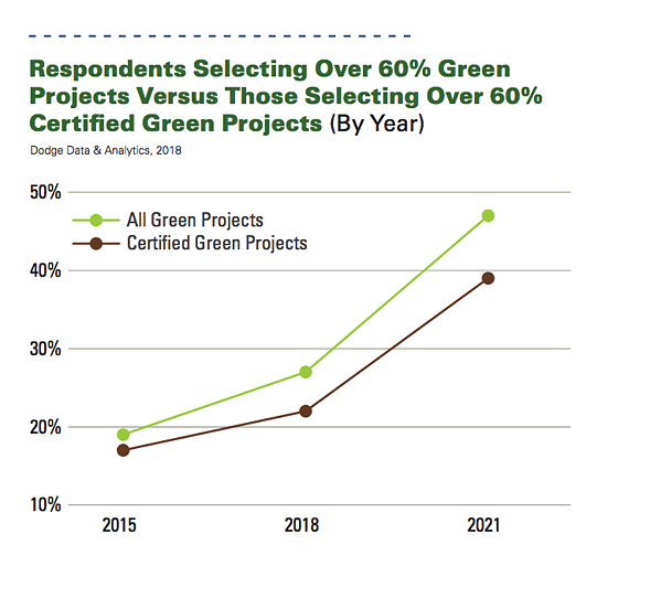 graph depicting green projects versus certified green projects