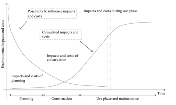 Influence of design decisions on life cycle impacts and costs