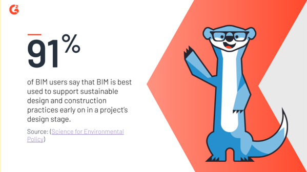 91% of users say that BIM is best used to support sustainable design and construction early in the design stages of a project.